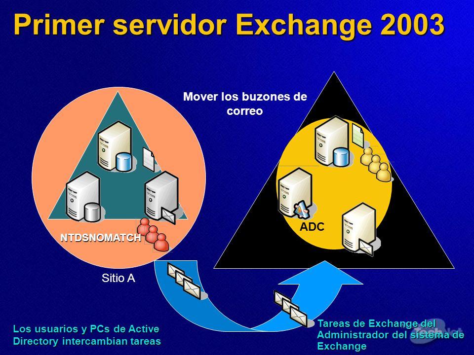 Sitio A ADC NTDSNOMATCH Primer servidor Exchange 2003 Mover los buzones de correo Los usuarios y PCs de Active Directory intercambian tareas Tareas de