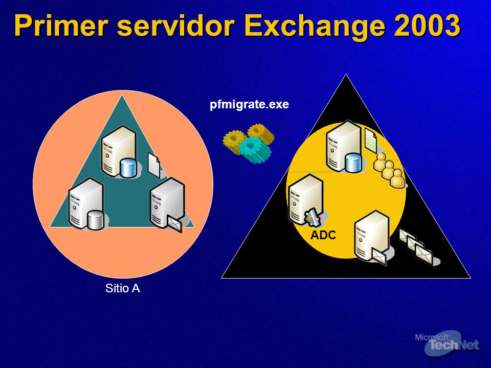 Sitio A ADC Primer servidor Exchange 2003 pfmigrate.exe
