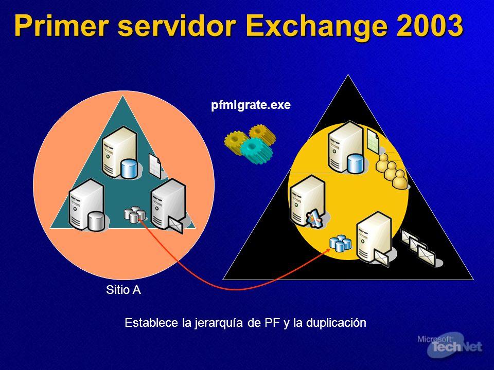 Sitio A Primer servidor Exchange 2003 pfmigrate.exe Establece la jerarquía de PF y la duplicación