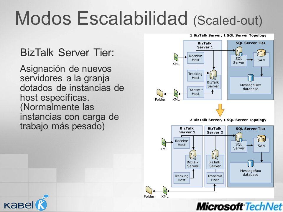 Modos Escalabilidad (Scaled-out) BizTalk Server Tier: Asignación de nuevos servidores a la granja dotados de instancias de host específicas. (Normalme