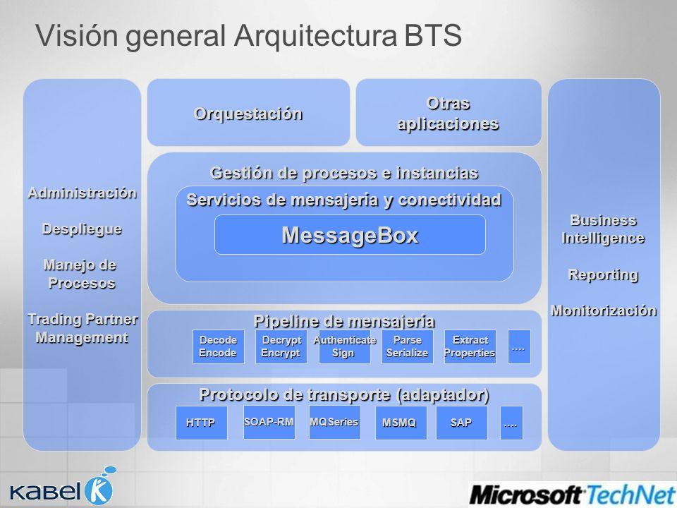 Visión general Arquitectura BTS Pipeline de mensajería DecodeEncodeDecryptEncryptParseSerializeExtractPropertiesAuthenticateSign Orquestación Gestión