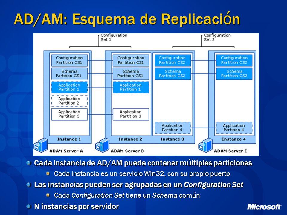 AD/AM: Esquema de Replicaci ó n Cada instancia de AD/AM puede contener m ú ltiples particiones Cada instancia es un servicio Win32, con su propio puerto Las instancias pueden ser agrupadas en un Configuration Set Cada Configuration Set tiene un Schema común N instancias por servidor