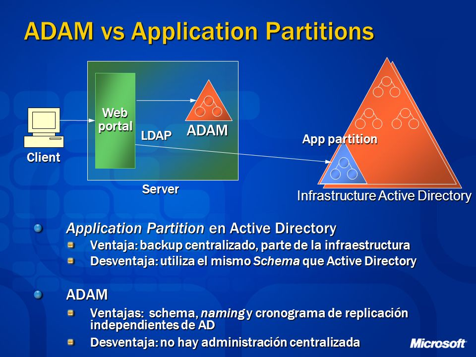 ADAM vs Application Partitions Application Partition en Active Directory Ventaja: backup centralizado, parte de la infraestructura Desventaja: utiliza