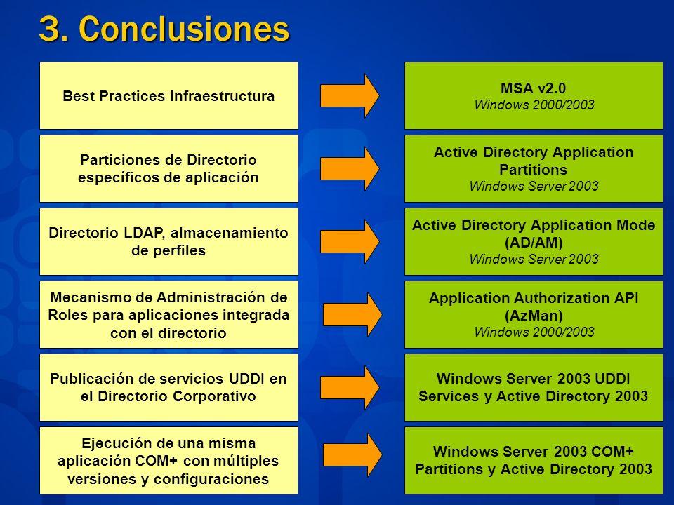3. Conclusiones Best Practices Infraestructura Particiones de Directorio específicos de aplicación Directorio LDAP, almacenamiento de perfiles Mecanis