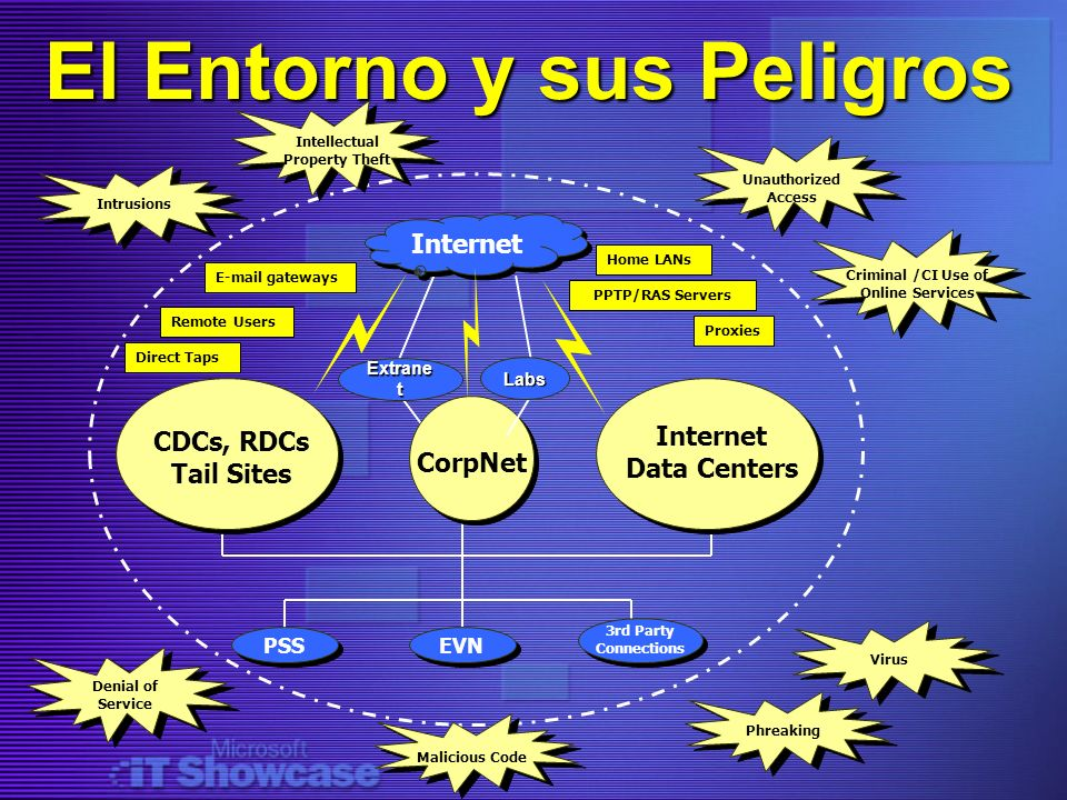 Unauthorized Access El Entorno y sus Peligros Internet CDCs, RDCs Tail Sites Internet Data Centers CorpNet PSSEVN 3rd Party Connections Extrane t E-ma