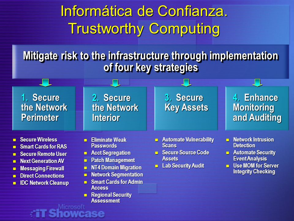 Informática de Confianza. Trustworthy Computing Mitigate risk to the infrastructure through implementation of four key strategies 1. Secure the Networ
