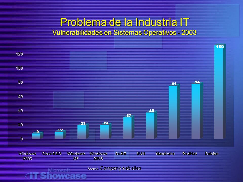 Source: Company web sites 0 20 40 60 80 100120 Windows 2003 OpenBSD Windows XP Windows 2000 SuSESUNMandrakeRedHatDebian Problema de la Industria IT Vu