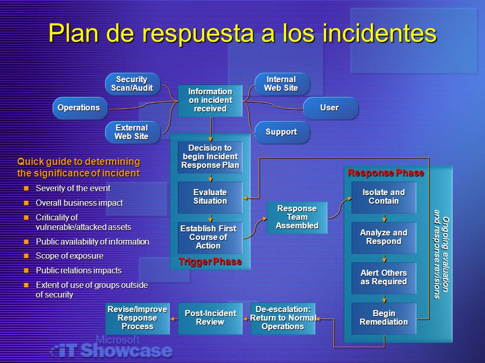 Plan de respuesta a los incidentes Trigger Phase Security Scan/Audit Response Phase Ongoing evaluation and response revisions Response Team Assembled