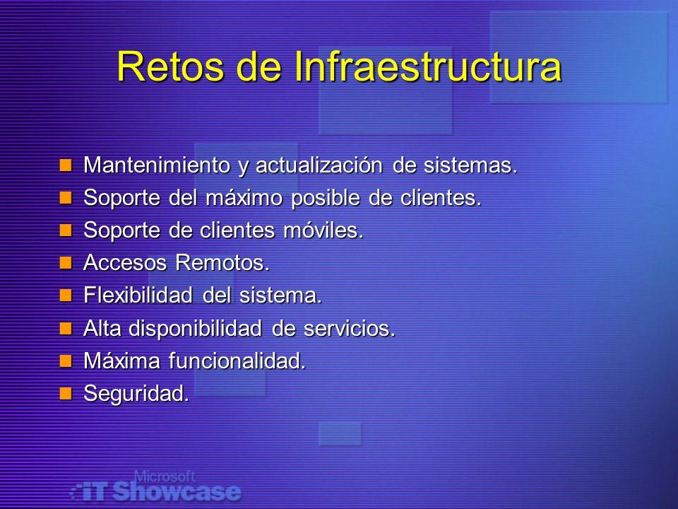 Servicio de Acceso Remoto (RAS) Las soluciones de MS incluyen: Las soluciones de MS incluyen: Direct Dial RAS Direct Dial RAS PPTP VPN PPTP VPN Más de 175 puntos de acceso remoto en todo el mundo Más de 175 puntos de acceso remoto en todo el mundo Utilizado por más de 70,000 empleados Utilizado por más de 70,000 empleados Más de 300,000 conexiones cada semana Más de 300,000 conexiones cada semana Acceso a los sistemas de correo corporativo, intranet, internet y servidores de datos Acceso a los sistemas de correo corporativo, intranet, internet y servidores de datos
