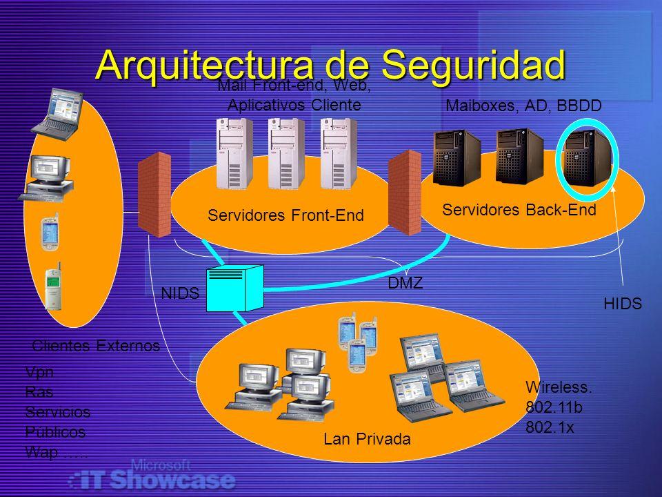 Arquitectura de Seguridad Servidores Front-End Servidores Back-End DMZ Lan Privada Clientes Externos Wireless. 802.11b 802.1x Maiboxes, AD, BBDD Mail