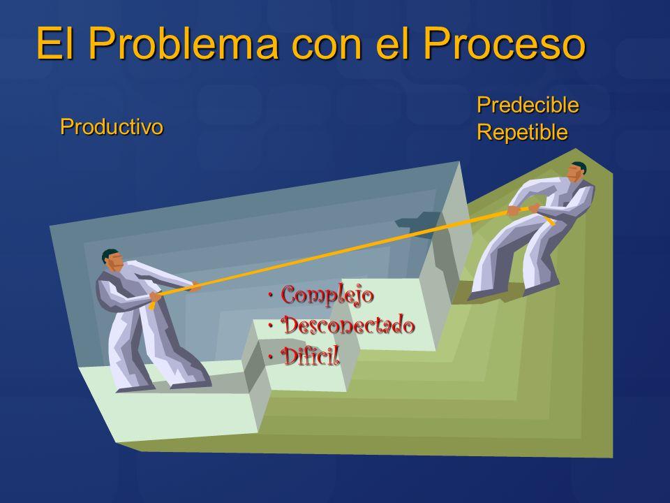 El Problema con el Proceso PredecibleRepetible Productivo Complejo Complejo Desconectado Desconectado Difícil Difícil