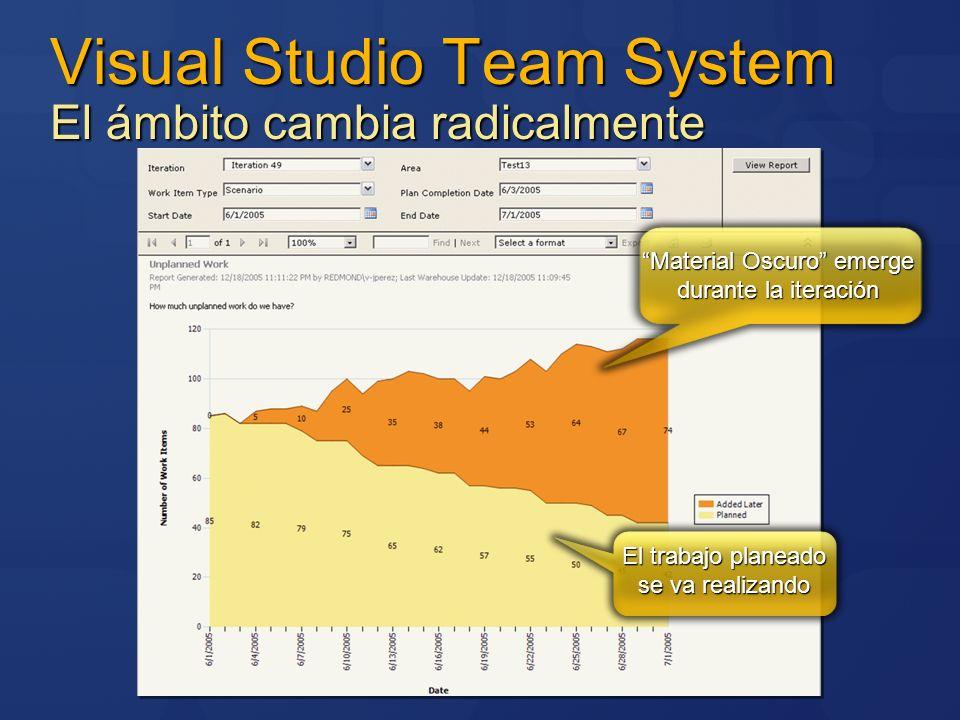 Material Oscuro emerge durante la iteración El trabajo planeado se va realizando Visual Studio Team System El ámbito cambia radicalmente