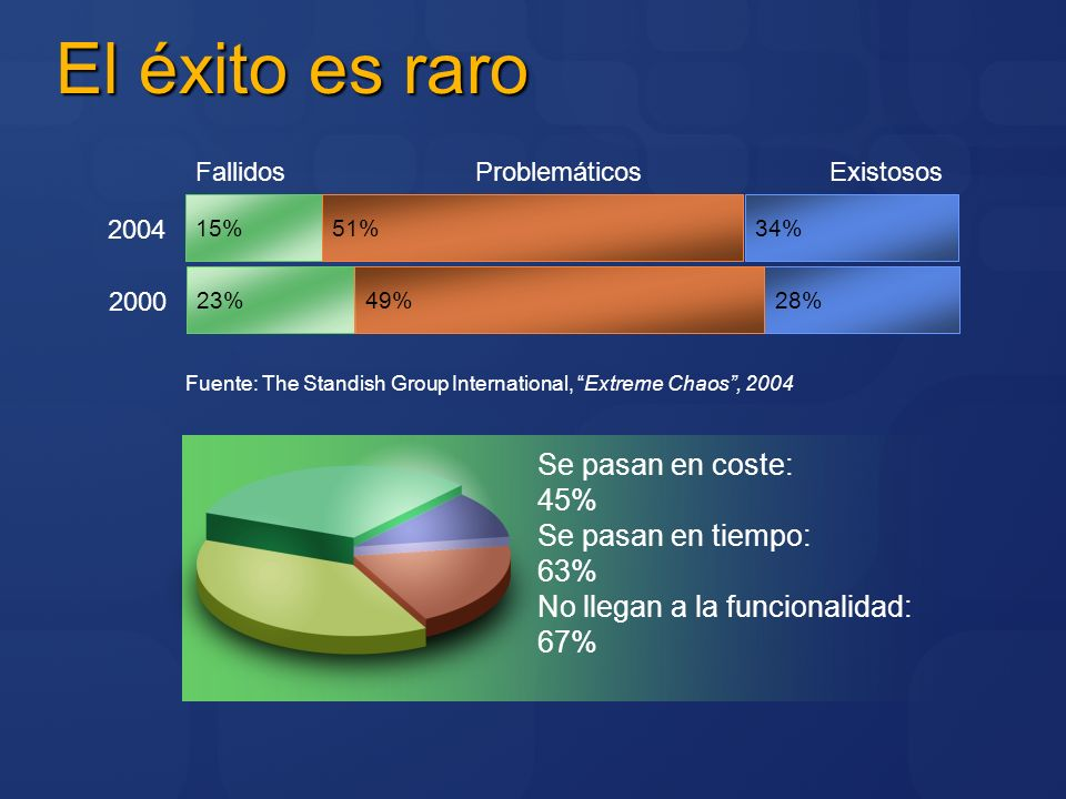 El éxito es raro 2000 28%23%49% ExistososProblemáticosFallidos Fuente: The Standish Group International, Extreme Chaos, 2004 Se pasan en coste: 45% Se