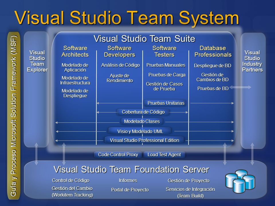 Visual Studio Team System Visual Studio Team Suite Guía y Proceso Microsoft Solution Framework (MSF) Visual Studio Team Foundation Server Visual Studi