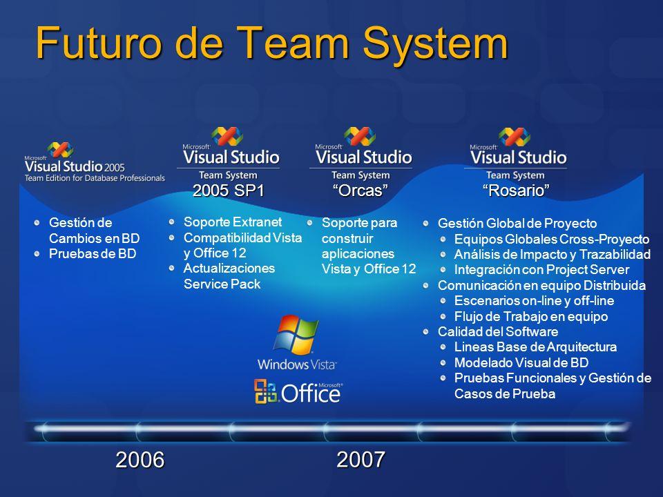 Futuro de Team System 2005 SP1 Soporte Extranet Compatibilidad Vista y Office 12 Actualizaciones Service Pack Gestión de Cambios en BD Pruebas de BD S