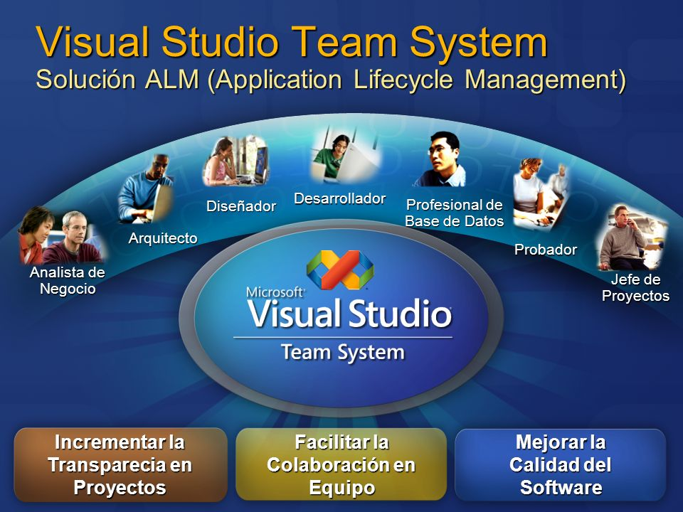 Visual Studio Team System Team Explorer Cliente integrado para acceder a: Elementos de trabajo – work items DocumentosInformes Builds de equipo Control de código fuente Única vista para todos los artefactos del proyecto Completamente integrado en Visual Studio 2005 Disponible por separado para los analistas de negocio, jefes de proyecto y otros miembros