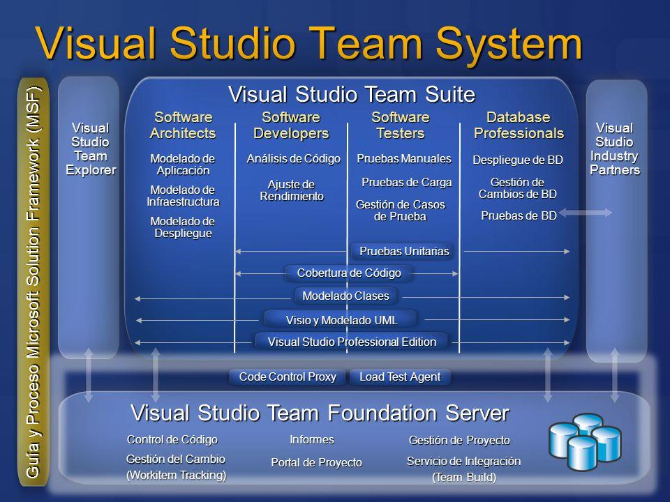 Entorno de Desarrollo definitivo Entorno de Desarrollo definitivo Habilita la agilidad de roles en proyectos Proporciona miembros de equipo multidisciplinares con la flexibilidad de trabajar como arquitecto, profesional de base de datos, desarrollador o probador usando el mismo IDE Flujo de información sin fricción entre herramientas Reduce los costes de formación y despliegue a través de una inversión en un conjunto integrado de herramientas Visual Studio Team System Team Suite