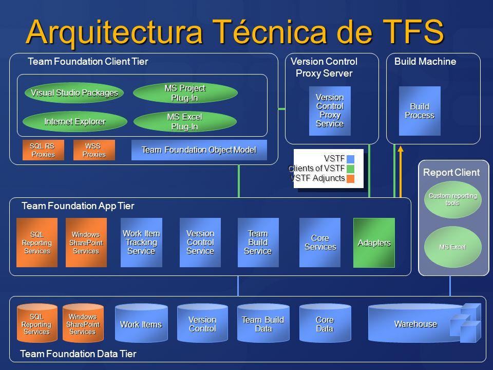 Configuraciones básicas de TFS 2 Servidores Equipo Grande Client Data Tier App Tier Requiere Active Directory (2003 or 2000) Build(op.) VersionControl Proxy (op.) 1 máquina Demo/Evaluación ClientClient BuildBuild App TierApp Tier Data TierData Tier 1 usuario 50 - 500 usuarios 1 Servidor Equipo Pequeño Soporta: WorkgroupWorkgroup Active Directory (2003 or 2000)Active Directory (2003 or 2000) ClientClient Build (op.)Build (op.) App TierApp Tier Data TierData Tier Build (op.)Build (op.) 2 - 50 usuarios