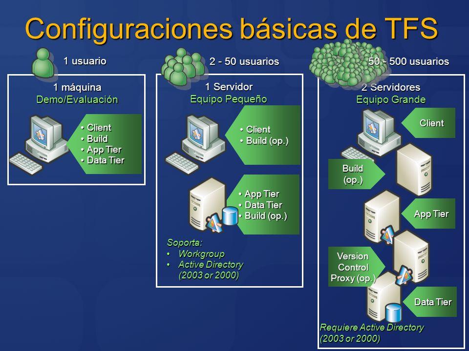 Configuraciones básicas de TFS 2 Servidores Equipo Grande Client Data Tier App Tier Requiere Active Directory (2003 or 2000) Build(op.) VersionControl