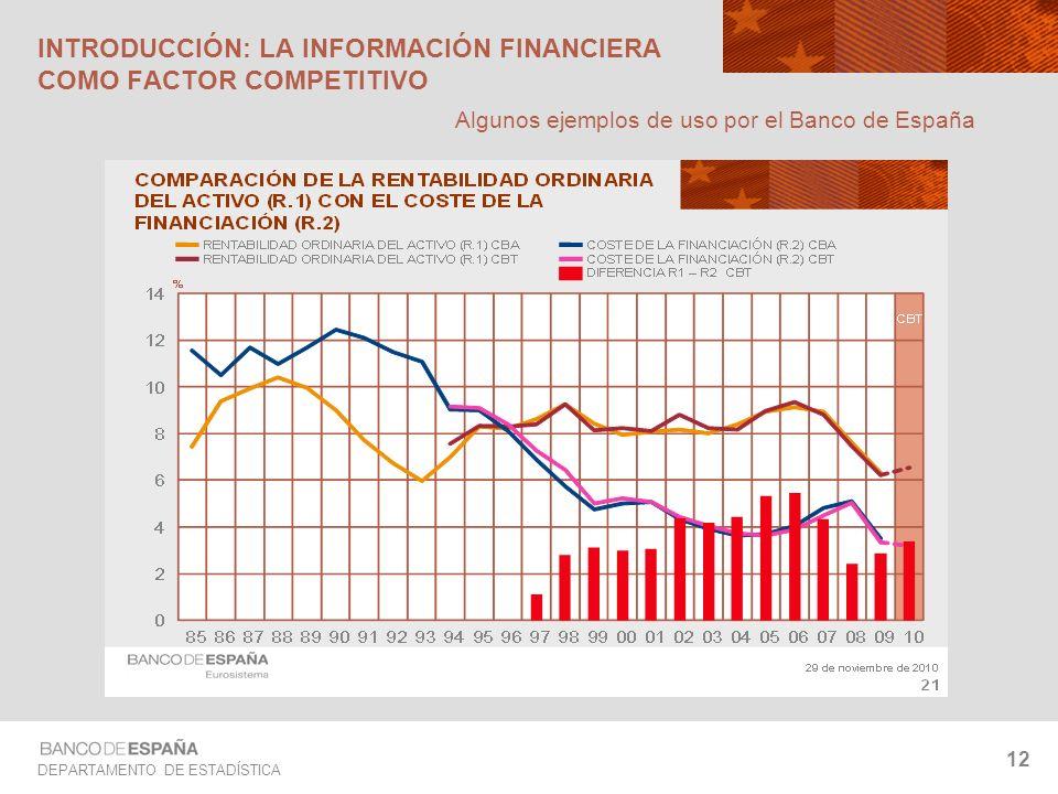 DEPARTAMENTO DE ESTADÍSTICA 12 INTRODUCCIÓN: LA INFORMACIÓN FINANCIERA COMO FACTOR COMPETITIVO Algunos ejemplos de uso por el Banco de España
