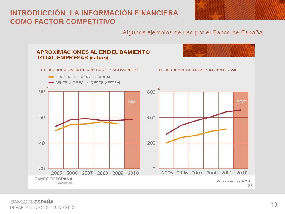 DEPARTAMENTO DE ESTADÍSTICA 13 INTRODUCCIÓN: LA INFORMACIÓN FINANCIERA COMO FACTOR COMPETITIVO Algunos ejemplos de uso por el Banco de España