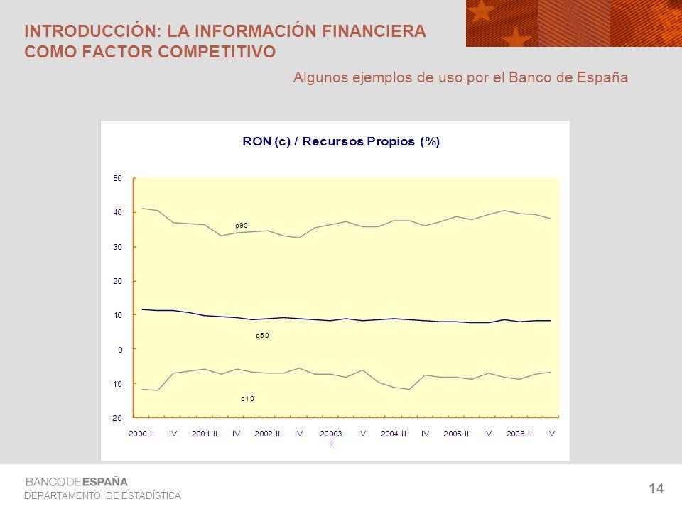 DEPARTAMENTO DE ESTADÍSTICA 14 INTRODUCCIÓN: LA INFORMACIÓN FINANCIERA COMO FACTOR COMPETITIVO Algunos ejemplos de uso por el Banco de España