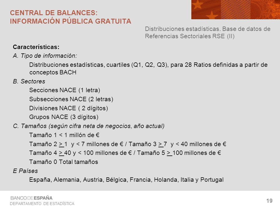 DEPARTAMENTO DE ESTADÍSTICA 19 Características: A. Tipo de información: Distribuciones estadísticas, cuartiles (Q1, Q2, Q3), para 28 Ratios definidas