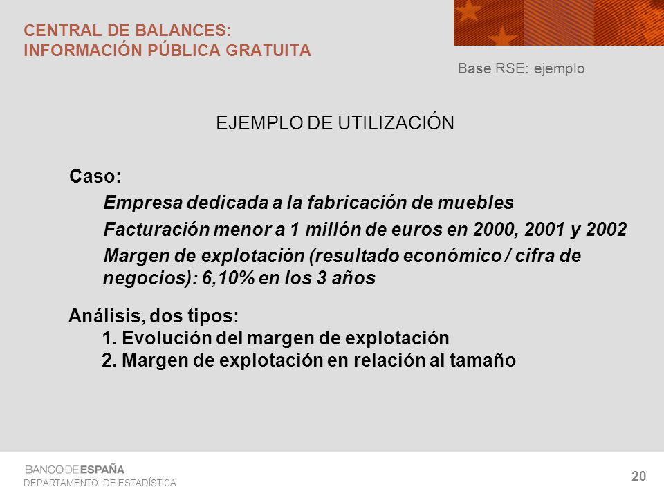 DEPARTAMENTO DE ESTADÍSTICA 20 EJEMPLO DE UTILIZACIÓN Caso: Empresa dedicada a la fabricación de muebles Facturación menor a 1 millón de euros en 2000