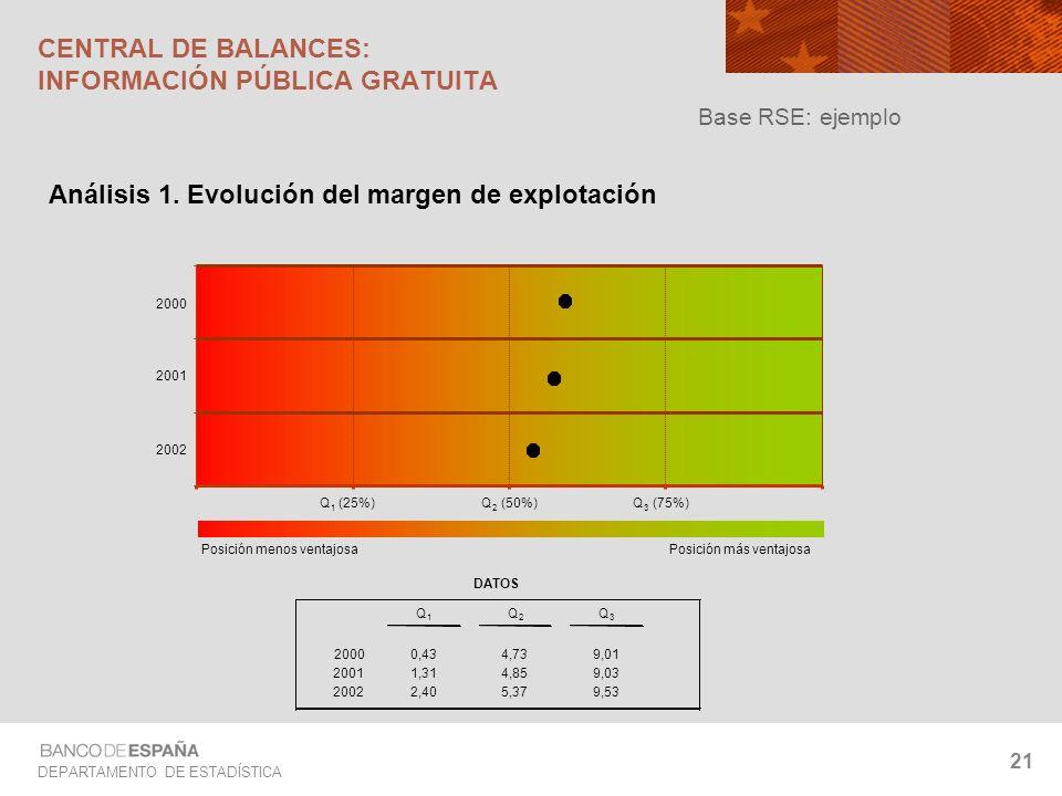 DEPARTAMENTO DE ESTADÍSTICA 21 CENTRAL DE BALANCES: INFORMACIÓN PÚBLICA GRATUITA Análisis 1. Evolución del margen de explotación Base RSE: ejemplo