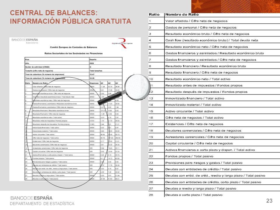 DEPARTAMENTO DE ESTADÍSTICA 23 CENTRAL DE BALANCES: INFORMACIÓN PÚBLICA GRATUITA