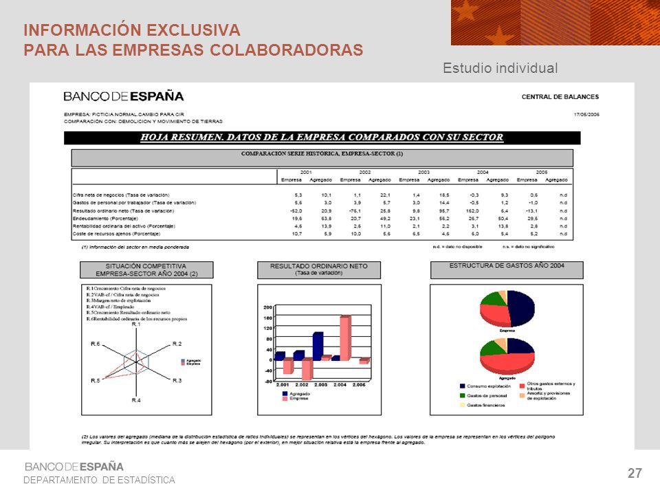DEPARTAMENTO DE ESTADÍSTICA 27 INFORMACIÓN EXCLUSIVA PARA LAS EMPRESAS COLABORADORAS Estudio individual
