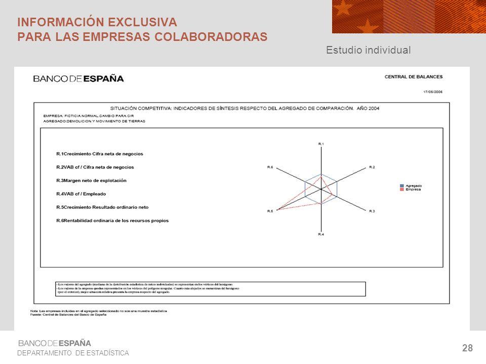 DEPARTAMENTO DE ESTADÍSTICA 28 INFORMACIÓN EXCLUSIVA PARA LAS EMPRESAS COLABORADORAS Estudio individual