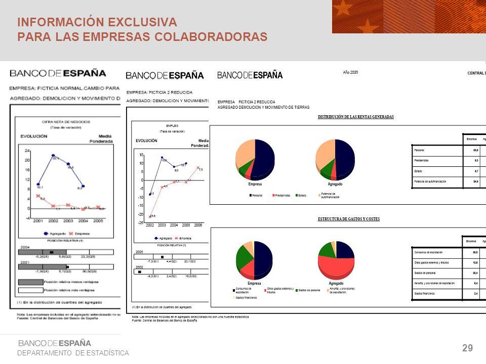 DEPARTAMENTO DE ESTADÍSTICA 29 INFORMACIÓN EXCLUSIVA PARA LAS EMPRESAS COLABORADORAS