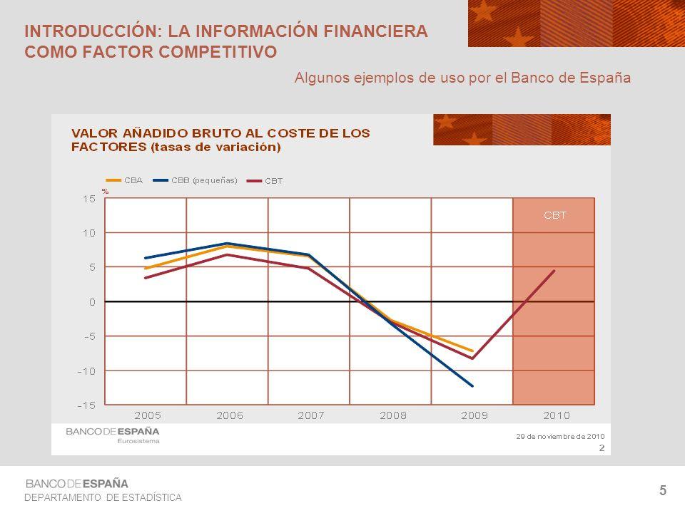 DEPARTAMENTO DE ESTADÍSTICA 5 INTRODUCCIÓN: LA INFORMACIÓN FINANCIERA COMO FACTOR COMPETITIVO Algunos ejemplos de uso por el Banco de España