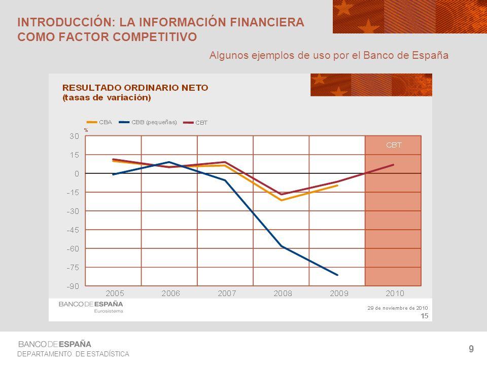 DEPARTAMENTO DE ESTADÍSTICA 9 INTRODUCCIÓN: LA INFORMACIÓN FINANCIERA COMO FACTOR COMPETITIVO Algunos ejemplos de uso por el Banco de España