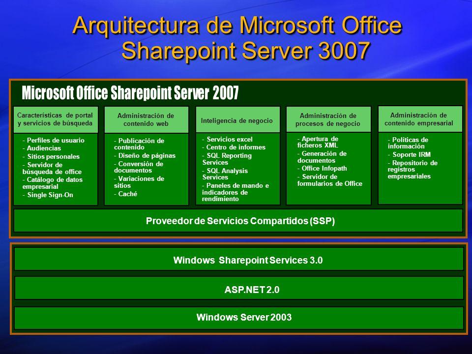 Arquitectura de Microsoft Office Sharepoint Server 3007 Características de portal y servicios de búsqueda Administración de contenido web Inteligencia de negocio Administración de procesos de negocio Administración de contenido empresarial - - Publicación de contenido - - Diseño de páginas - - Conversión de documentos - - Variaciones de sitios - - Caché - - Perfiles de usuario - - Audiencias - - Sitios personales - - Servidor de búsqueda de office - - Catálogo de datos empresarial - - Single Sign-On - - Servicios excel - - Centro de informes - - SQL Reporting Services - - SQL Analysis Services - - Paneles de mando e indicadores de rendimiento - - Apertura de ficheros XML - - Generación de documentos - - Office Infopath - - Servidor de formularios de Office - - Políticas de información - - Soporte IRM - - Repositorio de registros empresariales Proveedor de Servicios Compartidos (SSP) Windows Server 2003 ASP.NET 2.0 Windows Sharepoint Services 3.0