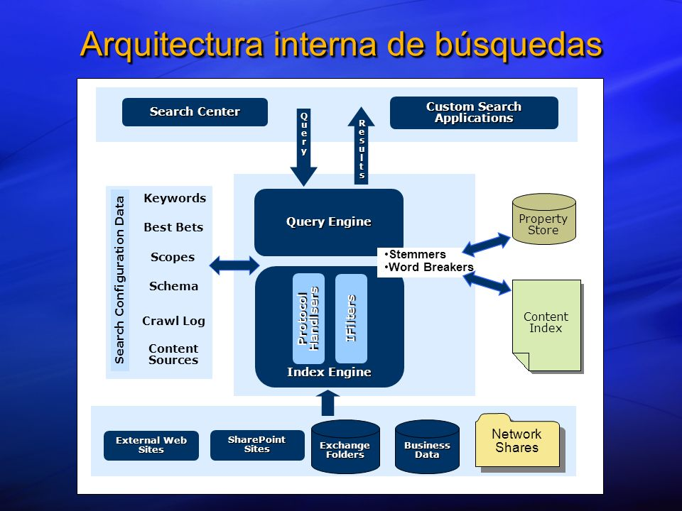 Arquitectura interna de búsquedas External Web Sites Network Shares Business Data Exchange Folders SharePoint Sites Index Engine Protocol Handlsers IFilters Query Engine Search Center Custom Search Applications Search Configuration Data Keywords Best Bets Scopes Schema Crawl Log Content Sources Content Index Property Store ResultsResultsResultsResults QueryQueryQueryQuery Stemmers Word Breakers