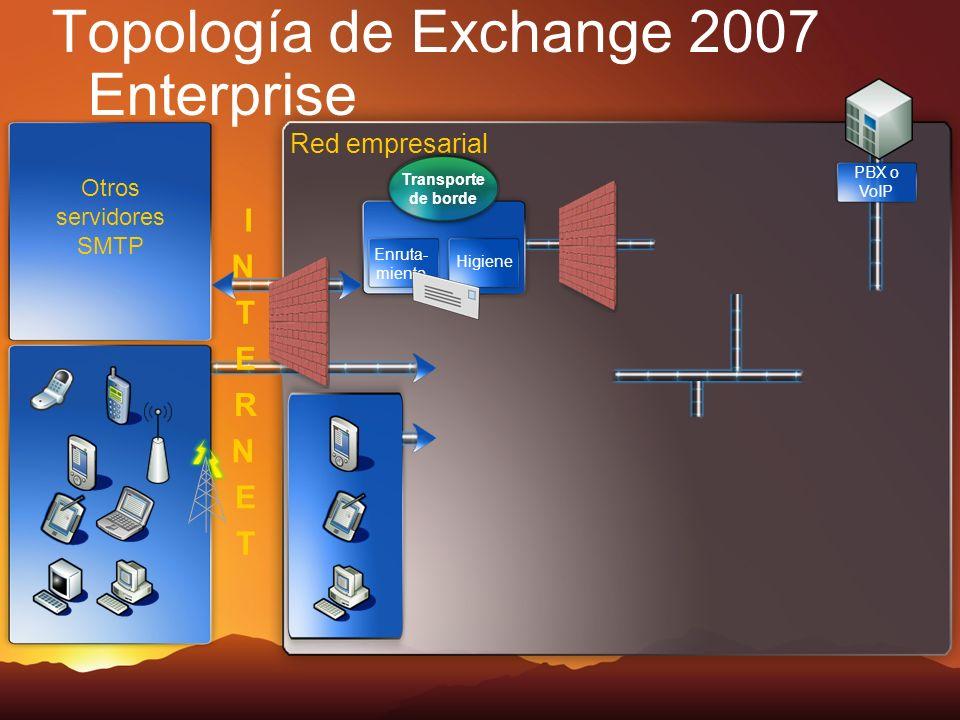 Topología de Exchange 2007 Enterprise Red empresarial Otros servidores SMTP Transporte de borde Enruta- miento Higiene PBX o VoIP I N T E R N E T