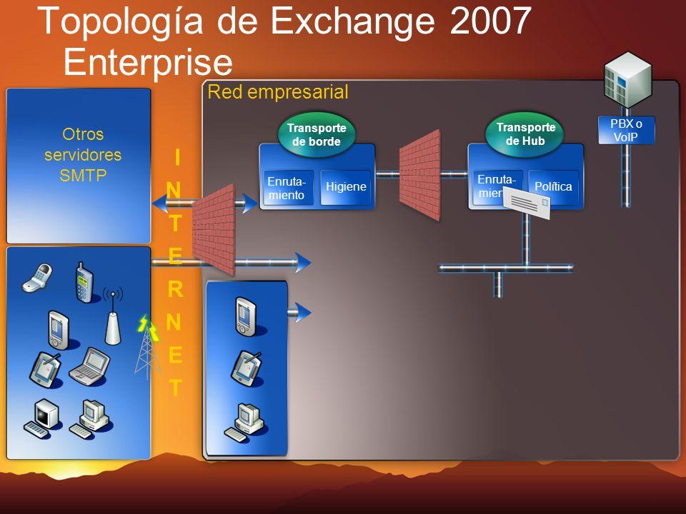 Topología de Exchange 2007 Enterprise Red empresarial Otros servidores SMTP Transporte de Hub Enruta- miento Política Transporte de borde Enruta- miento Higiene PBX o VoIP I N T E R N E T