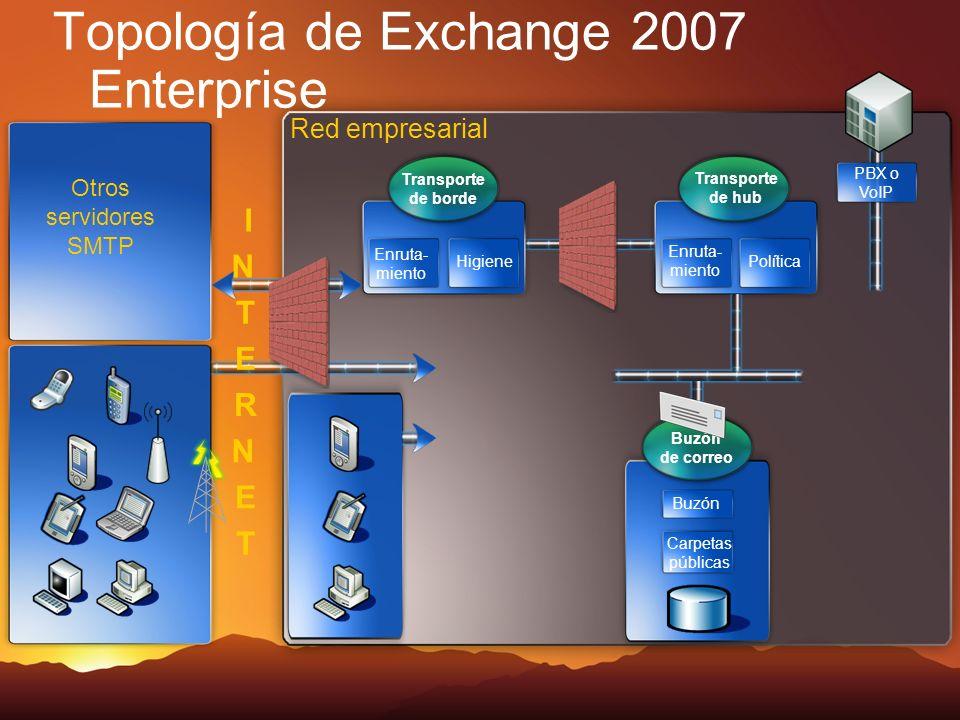 Topología de Exchange 2007 Enterprise Red empresarial Otros servidores SMTP Transporte de hub Enruta- miento Política Transporte de borde Enruta- miento Higiene PBX o VoIP I N T E R N E T Buzón de correo Carpetas públicas