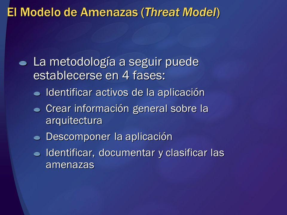 El Modelo de Amenazas (Threat Model) La metodología a seguir puede establecerse en 4 fases: Identificar activos de la aplicación Crear información gen