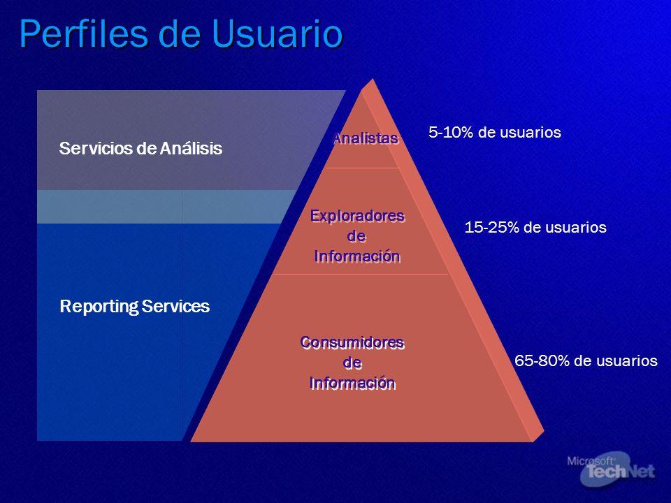 Perfiles de Usuario Analistas Consumidores de Información Exploradores de Información 5-10% de usuarios 15-25% de usuarios 65-80% de usuarios Reportin
