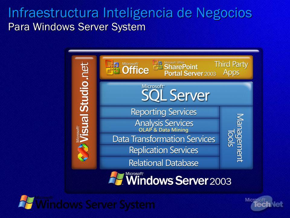 Infraestructura Inteligencia de Negocios Para Windows Server System