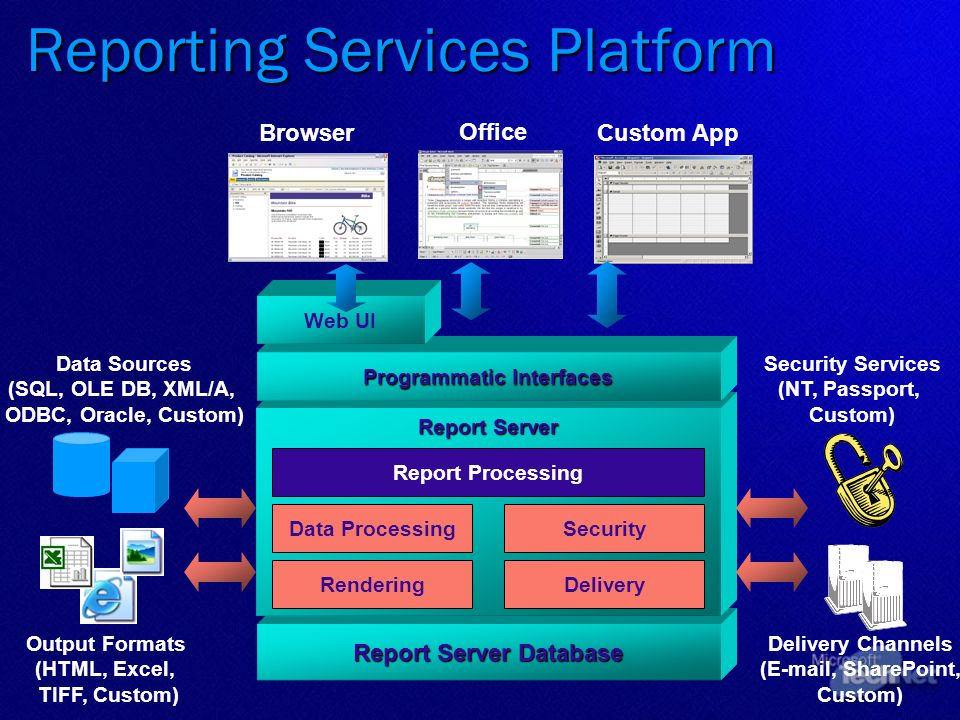 Report Server Database Report Server Programmatic Interfaces Delivery Delivery Channels (E-mail, SharePoint, Custom) Security Services (NT, Passport,