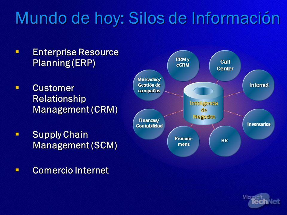 Mundo de hoy: Silos de Información Enterprise Resource Planning (ERP) Enterprise Resource Planning (ERP) Customer Relationship Management (CRM) Custom