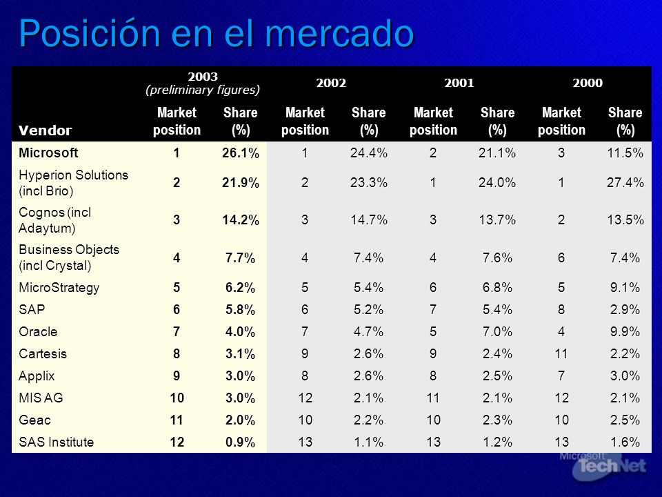Posición en el mercado Vendor 2003 (preliminary figures) 200220012000 Market position Share (%) Market position Share (%) Market position Share (%) Ma