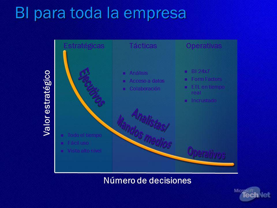 OperativasEstratégicasTácticas Número de decisiones Valor estratégico Todo el tiempo Fácil uso Vista alto nivel Análisis Acceso a datos Colaboración B