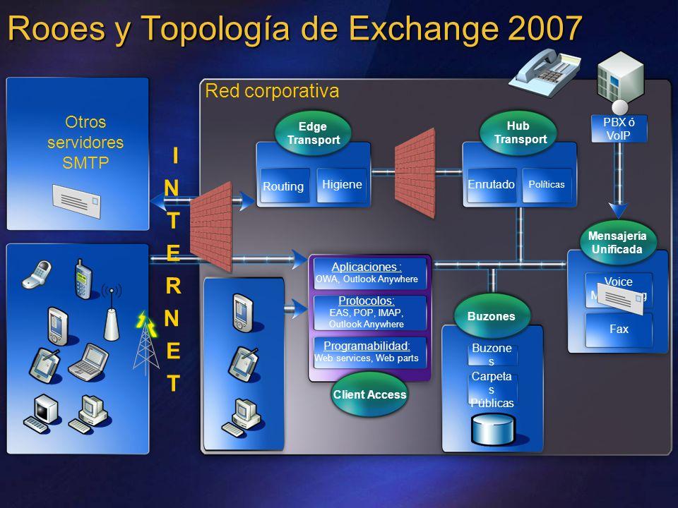 Rooes y Topología de Exchange 2007 Red corporativa Otros servidores SMTP Hub Transport Enrutado Políticas Aplicaciones : OWA, Outlook Anywhere Protoco
