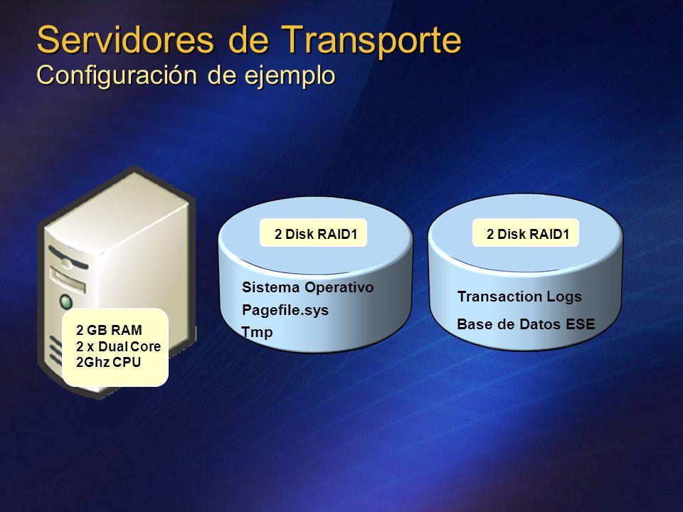 Servidores de Transporte Configuración de ejemplo 2 Disk RAID1 2 GB RAM 2 x Dual Core 2Ghz CPU Sistema Operativo Pagefile.sys Tmp Transaction Logs Base de Datos ESE