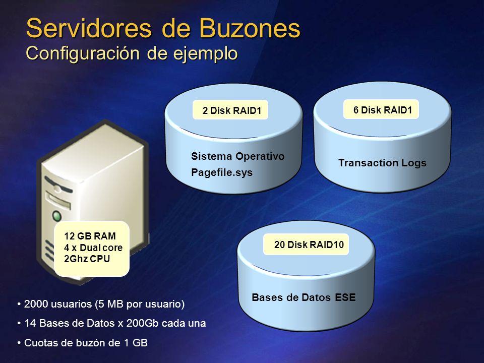 2 Disk RAID1 6 Disk RAID1 12 GB RAM 4 x Dual core 2Ghz CPU Transaction Logs 20 Disk RAID10 Bases de Datos ESE Servidores de Buzones Configuración de ejemplo Sistema Operativo Pagefile.sys 2000 usuarios (5 MB por usuario) 14 Bases de Datos x 200Gb cada una Cuotas de buzón de 1 GB